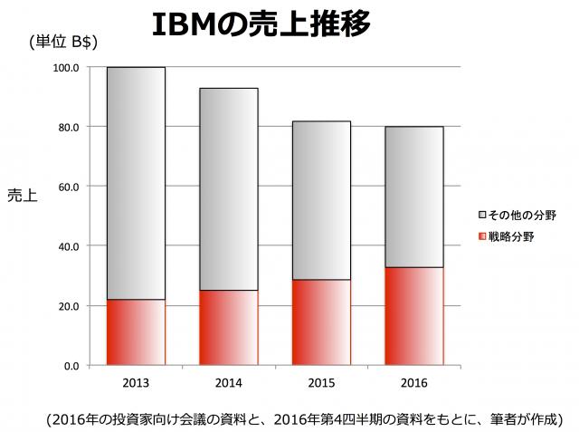 IBM戦略分野売上推移